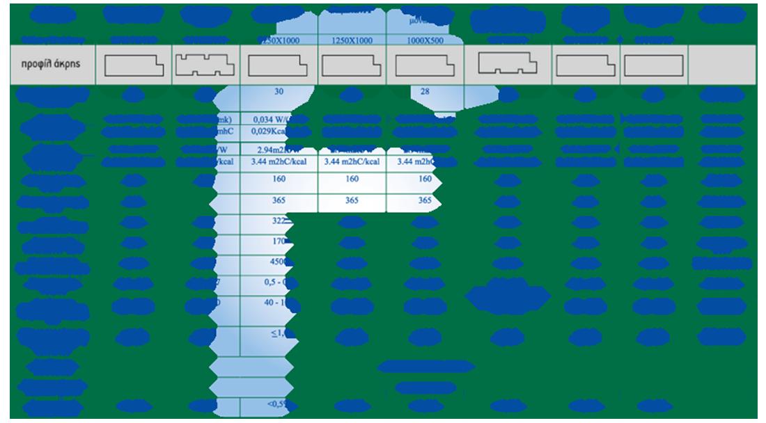 Infographic σχετικά με τις τεχνικές προδιαγραφές του θερμομονωτικού υλικού durosol.