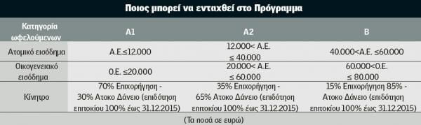 Πίνακας σχετικά με τους εισοδηματικούς περιορισμούς που αφορούν όσους επιθυμούν να ενταχθούν στο πρόγραμμα εξοικονομω κατ οικον.