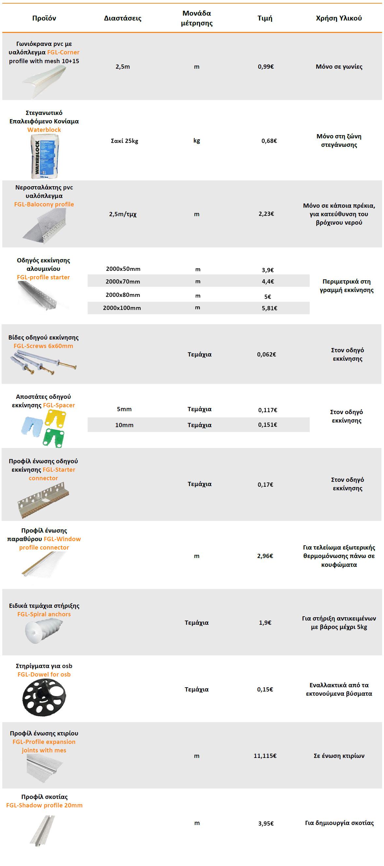 Επιπλέον υλικά που μπορούν να χρησιμοποιηθούν για το σύστημα εξωτερικής θερμομόνωσης.